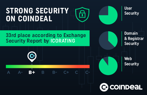 Security protection on CoinDeal is high quality!